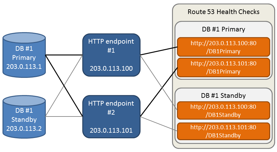 Running Multiple HTTP Endpoints as a Highly Available Health Proxy