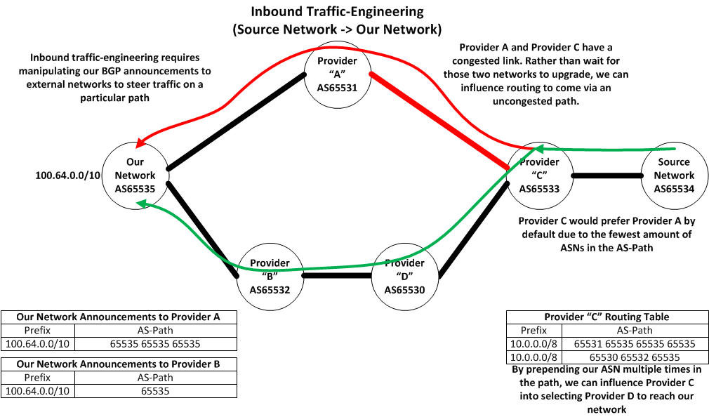 Inbound Traffic-Engineering
