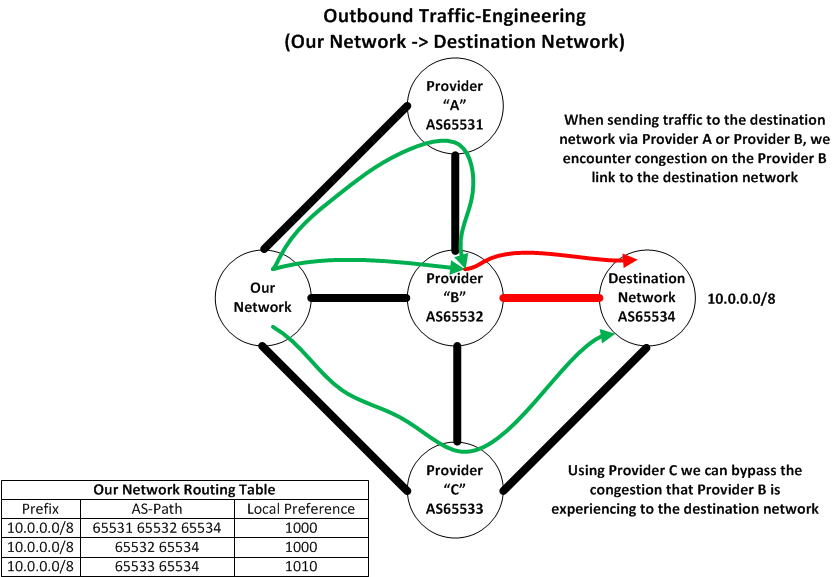Outbound Traffic-Engineering