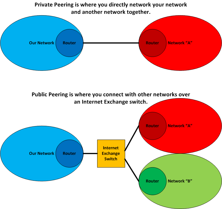 Public and Private Peering