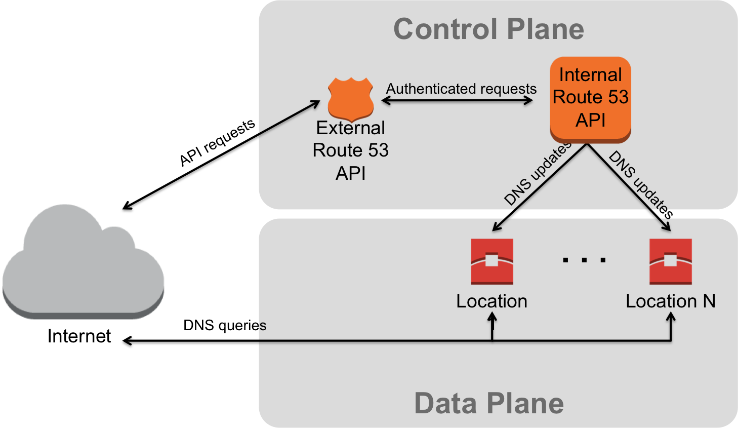 Control and Data Planes